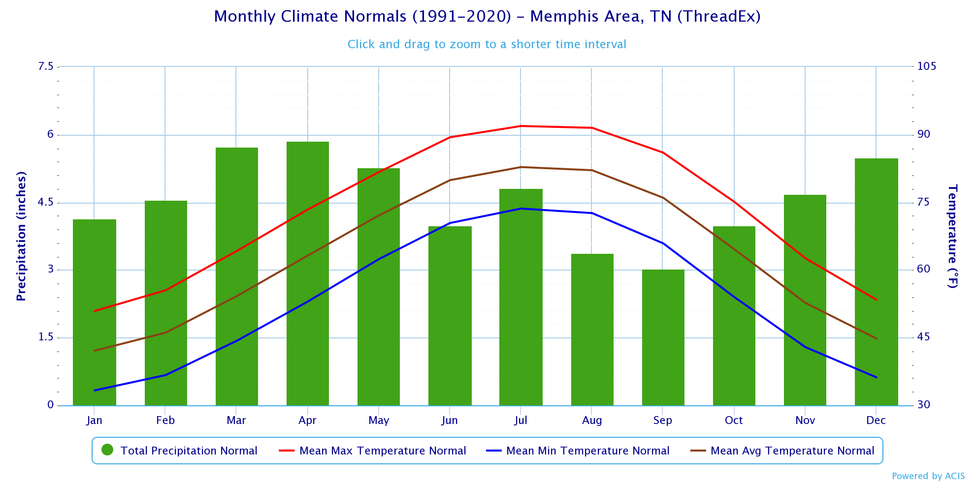 Monthly Climate Normals for Memphis